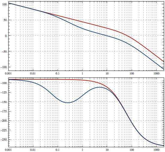 Create Bode Plots New in Mathematica 8