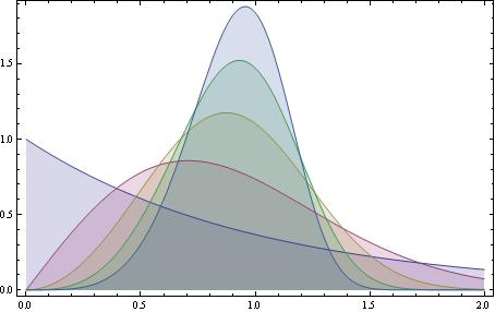 Builtin Statistical Distributions