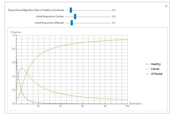 Hardy–Weinberg Equilibrium—SystemModeler Model