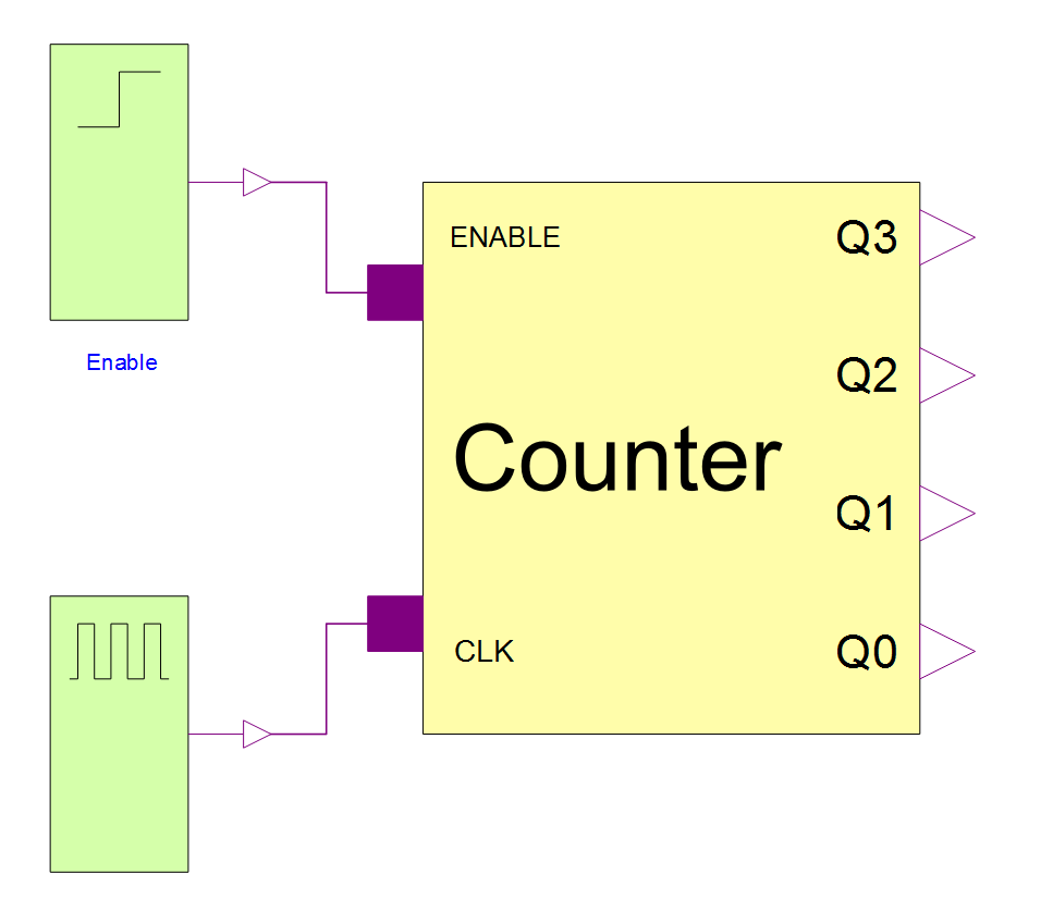 medium resolution of diagram view of the model the counter in the diagram is fed by a clock pulse and an enable signal that tells the counter when to count and when to pause