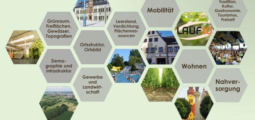 Integriertes Städtebauliches Entwicklungskonzept - ISEK