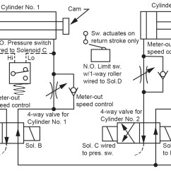 Hydraulic Ram Diagram 1991 Club Car 36 Volt Wiring Limit Switch Industrial Illustration 15 3 How To Use Pressure Differential Sequencing Womack Machine Supply