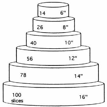 how much wedding cake you'll need
