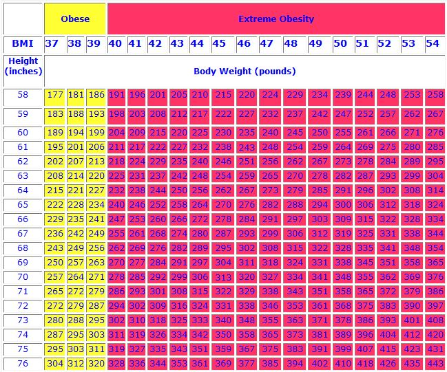 bmi table for women