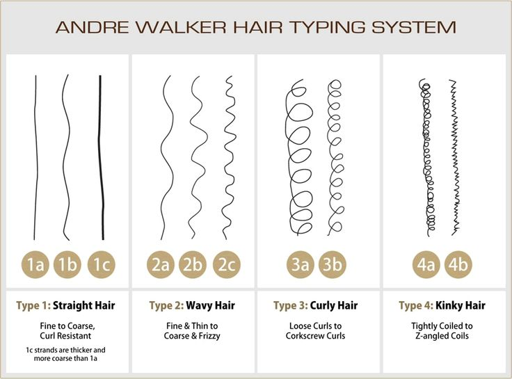 Hair Types and Hair Textures
