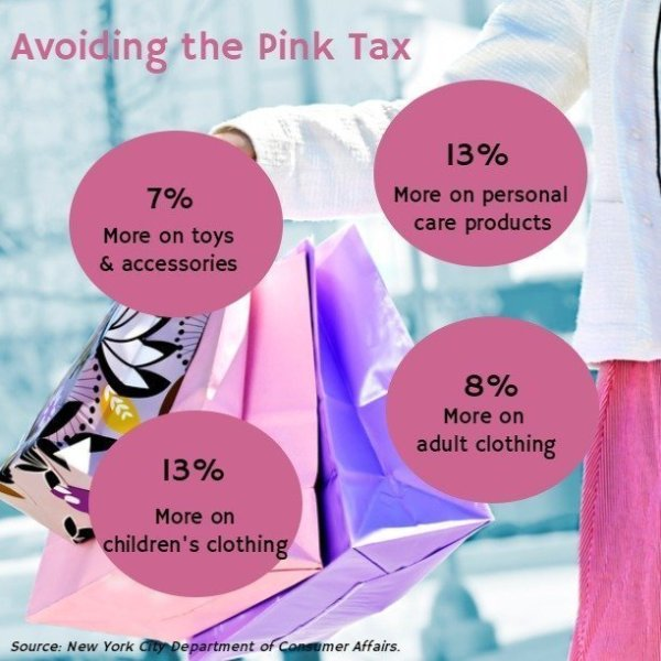 A is for Avoid the Pink Tax