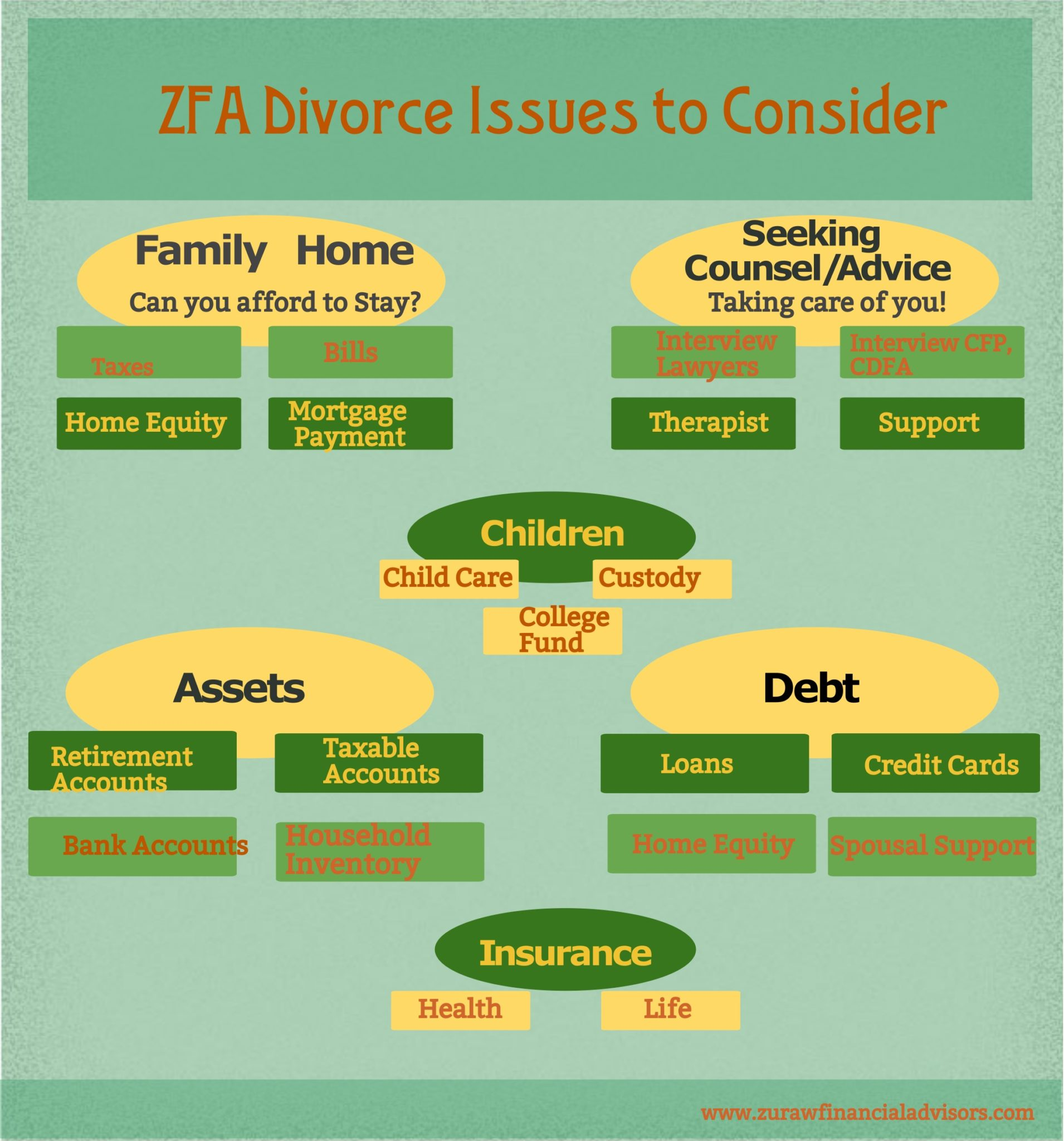 Z is for ZFA's Divorce Issues to Consider