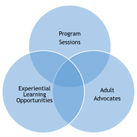 Program Sessions / Experiential Learning Opportunities / Adult Advocates