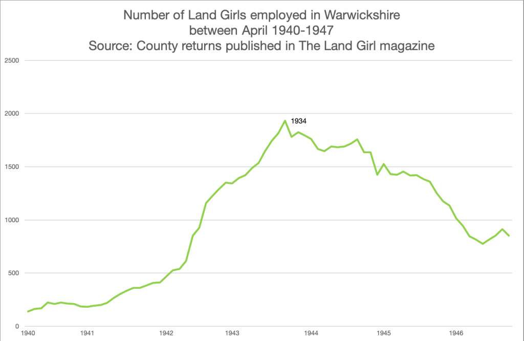 Warwickshire WLA Recruitment Figures