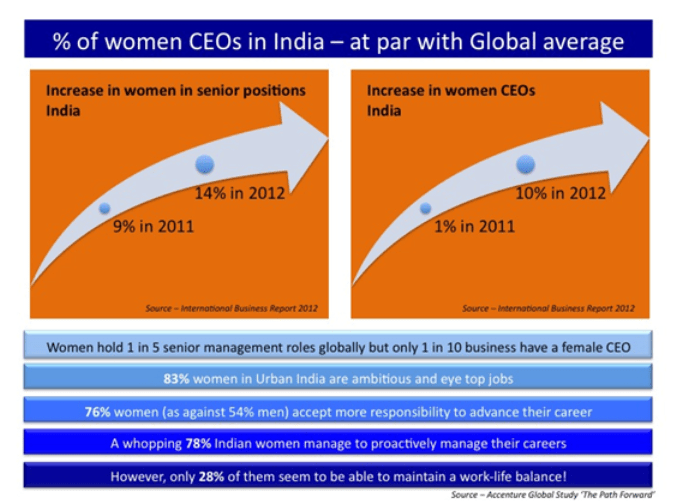 Percentage of women CEOs in India