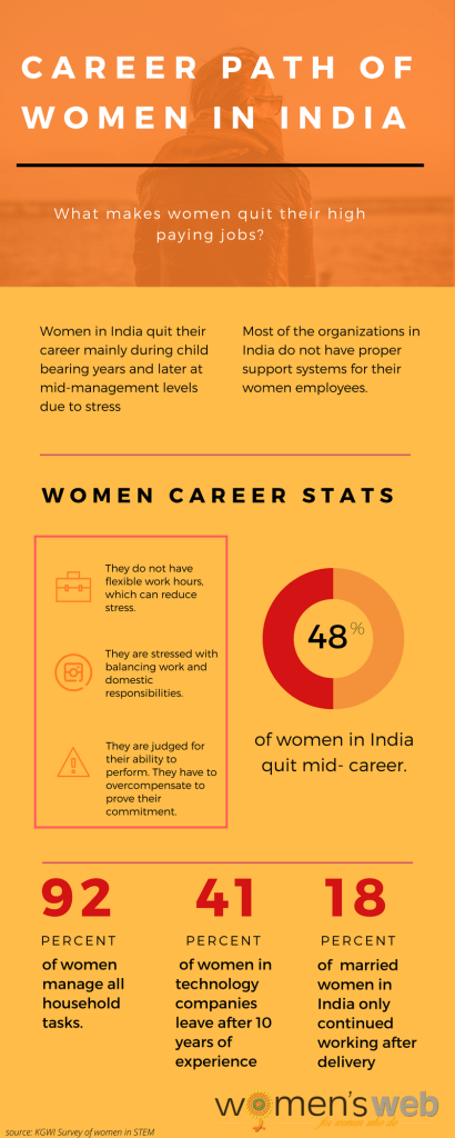 Career Path of Women in India