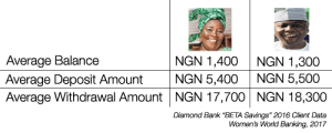 Diamond Bank BETA Savings Client Data