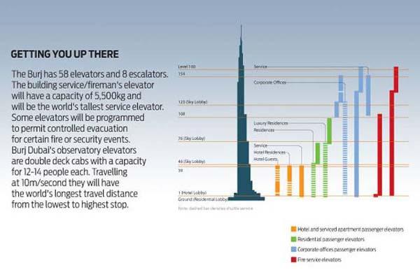 burj elevator