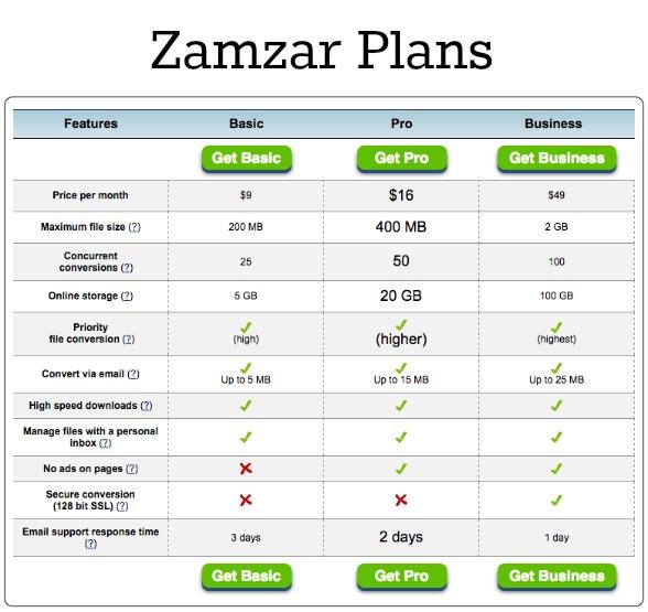 Zamzar – Free File Conversion Made Easy!