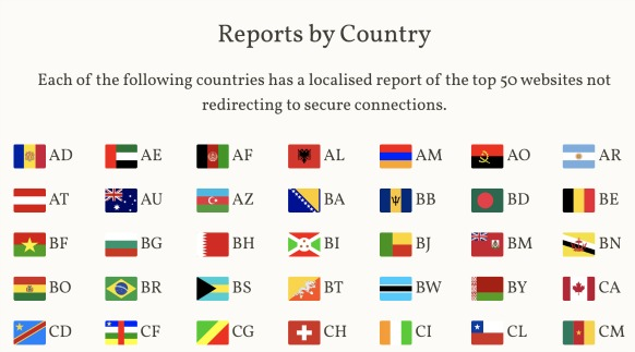 Unsecured Websites By Country