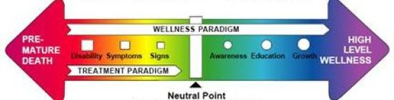 wellness paradigm, continuum of wellness toward high-level wellness versus premature death