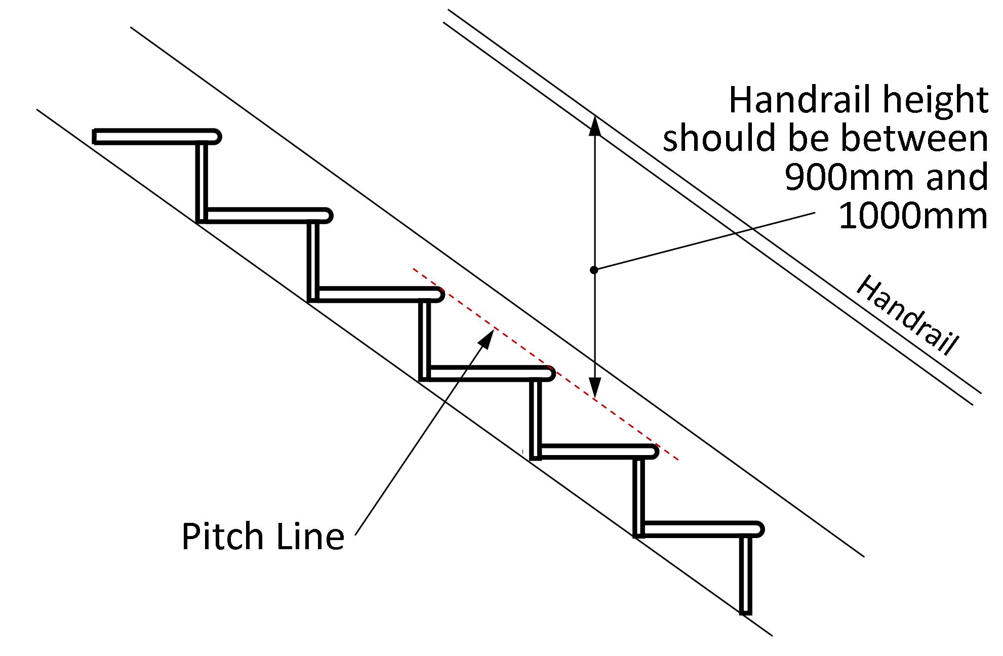 Stair Handrail Stairs And What Is