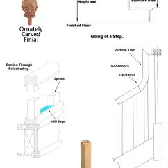 Stair Railing Parts Diagram Crossover Wiring Speaker Staircase Glossary