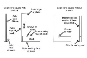 What are the parts of an engineer's square?