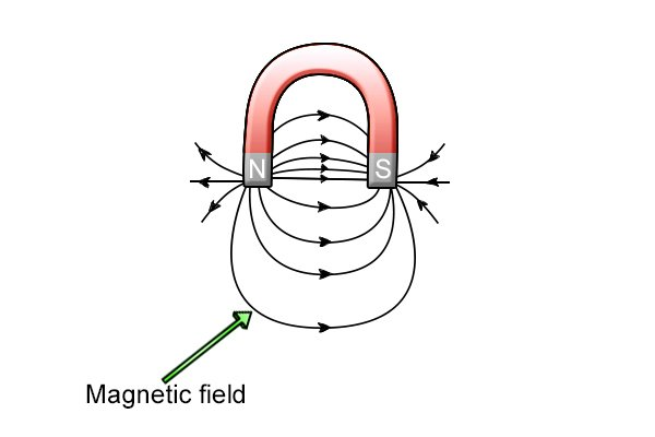 What are the different types of magnet?