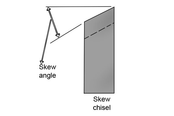 Wood Lathe Chisels And Their Uses