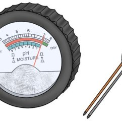 Labelled Diagram Of Ph Meter E46 Alternator What Are The Parts A Soil Moisture And Tester With Two Probes Multiple Scales