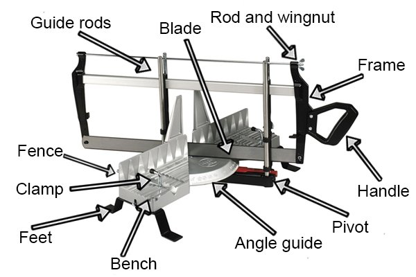 What are the parts of a hand mitre saw?