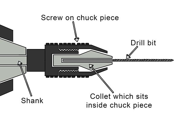 parts of a drill bit diagram spark plug to cold what is the disadvantich are pin chuck labelled