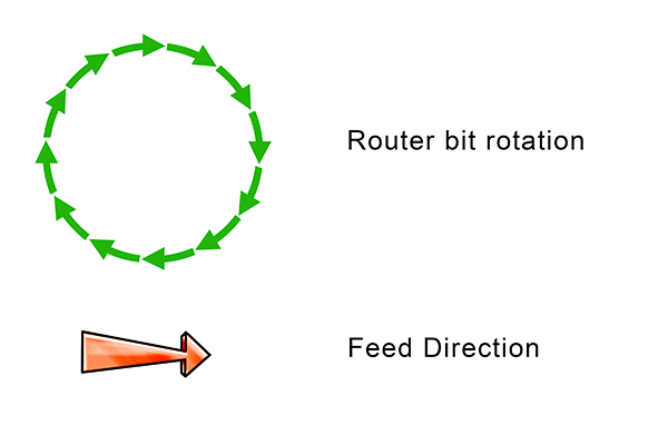 Feed direction for routers