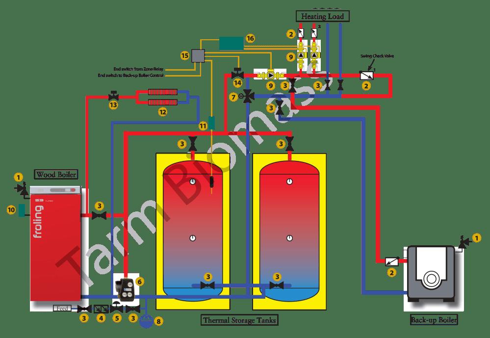 medium resolution of plumbing examples