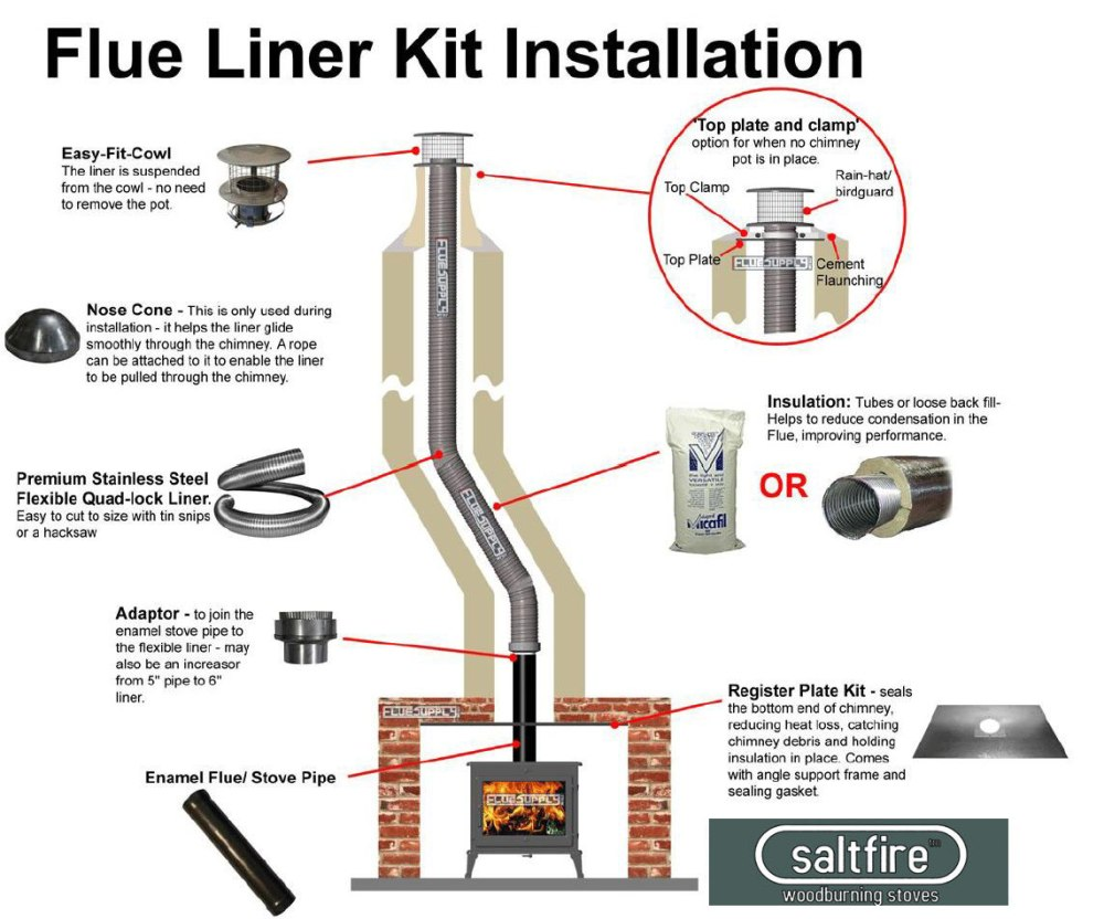 medium resolution of flexi liner kit aio cowl liner instal diagram