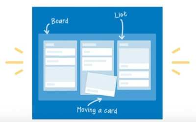 Trello for Distance Learning