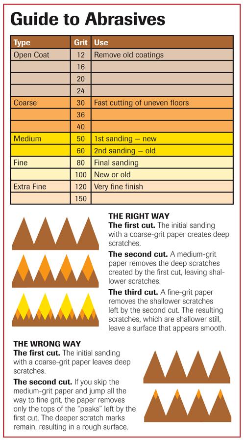 Wood Sandpaper Grit Chart