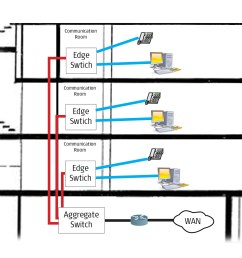 simplify your network design the abcs of gigabit passive 4 wire gigabit ethernet wiring diagram [ 2276 x 1640 Pixel ]