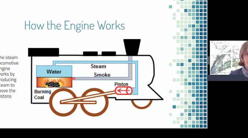 How the Engine Works, a graphic of how a steam locomotive engine works by producing steam to move the pistons, through burning coal, boiling water, steam going to power the piston and smoke going out the stack.