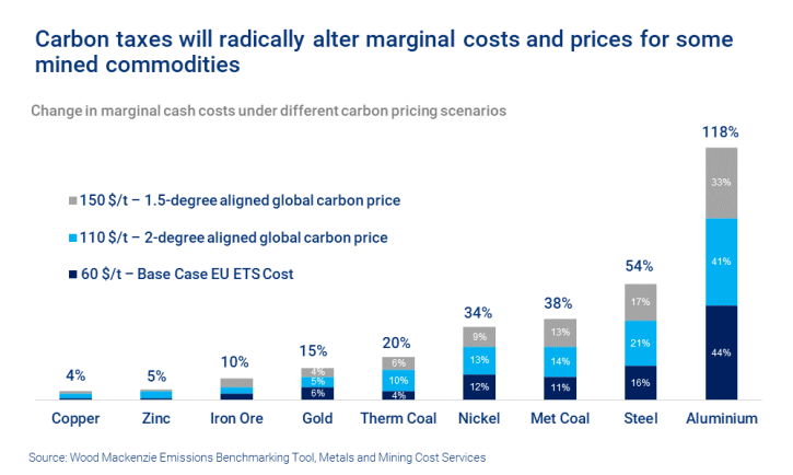 Chart shows that carbon taxes will radically alter marginal costs and prices for some mined commodities