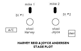 Stage Plot/Tech Rider for Harvey Reid