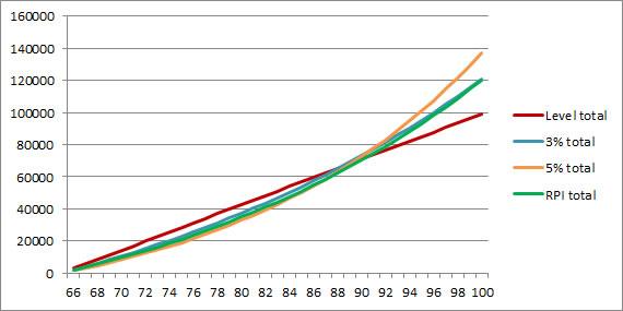 retirement_annuity_cumulative_chart