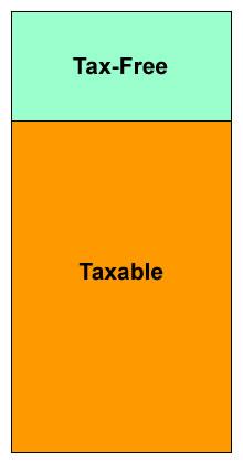 4 flexible pension income options figure 1