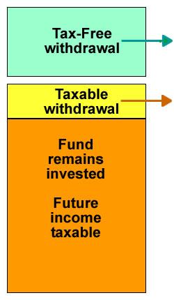 4 flexible pension income options figure 3