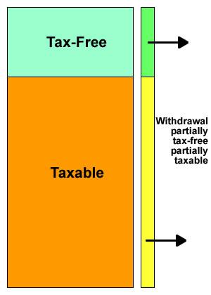 4 flexible pension income options figure 4