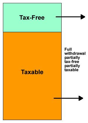 4 flexible pension income options figure 5