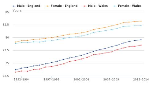 Life expectancy - ONS England v Wales at birth