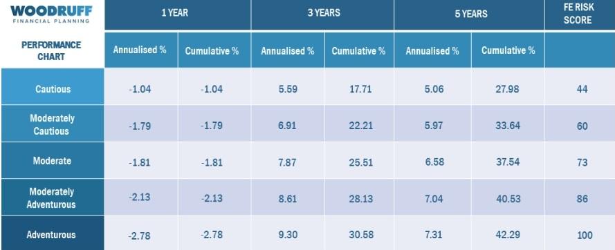 investment performance data for our model portfolios
