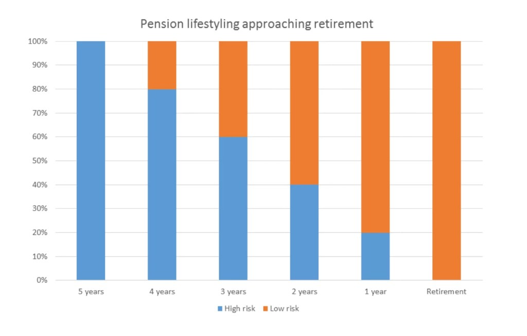 Pension Lifestyling graph