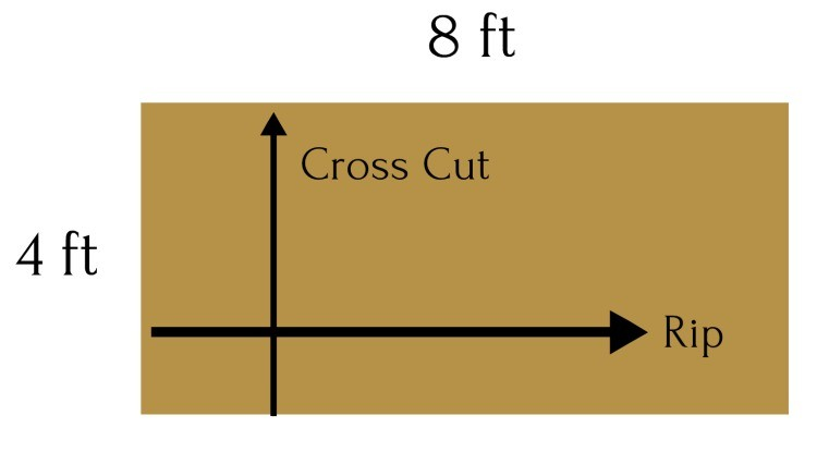 Cross cuts vs rip cuts on plywood sheet