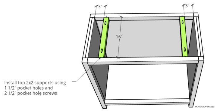 Diagram of 2x2 top supports in cabinet frame