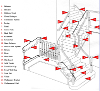 Stair Parts Glossary of Terms - Wood Stairs