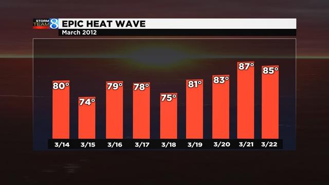 March 2012 heat wave in W. Michigan_1553216864850.jpg.jpg