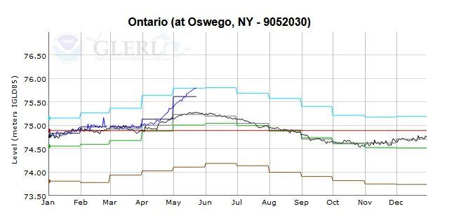 Lake Ontario Water Level GLERL_1558730175668.JPG.jpg